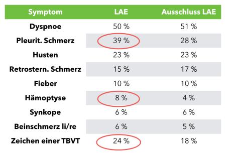 LAE Symptomatik