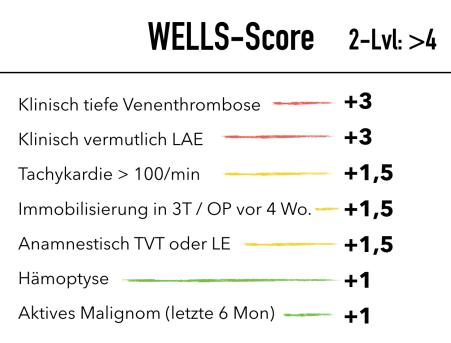 LAE Wells